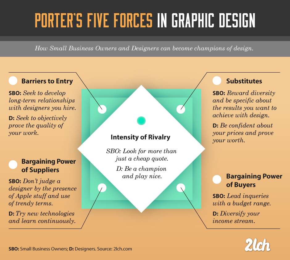 Strategy In Graphic Design: Analyzing The Industry With Porteru0027s Five Forces  Industry Analysis Example