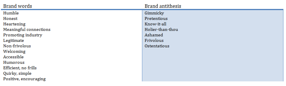 Brand key words and antithesis